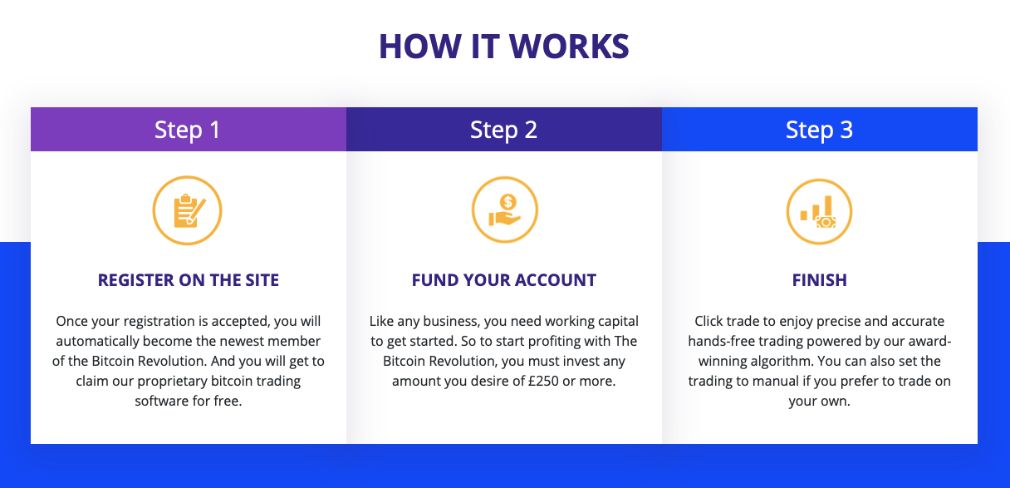 Bitcoin Revolution how it works